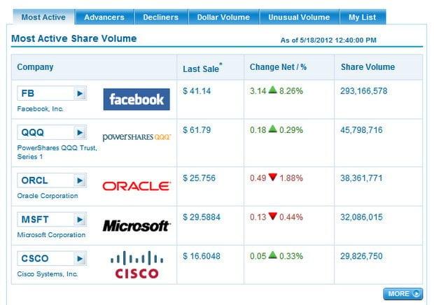 Facebook en alza y supera Microsoft en evolución bursátil