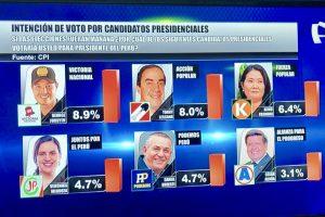 Yonhy Lescano casi empata con George Forsyth y Julio Guzmán cae, según encuesta de CPI